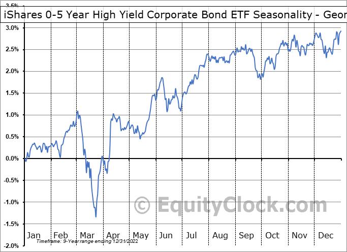 iShares 0-5 Year High Yield Corporate Bond ETF (AMEX:SHYG) Seasonality