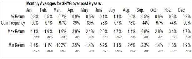 Monthly Seasonal iShares 0-5 Year High Yield Corporate Bond ETF (AMEX:SHYG)