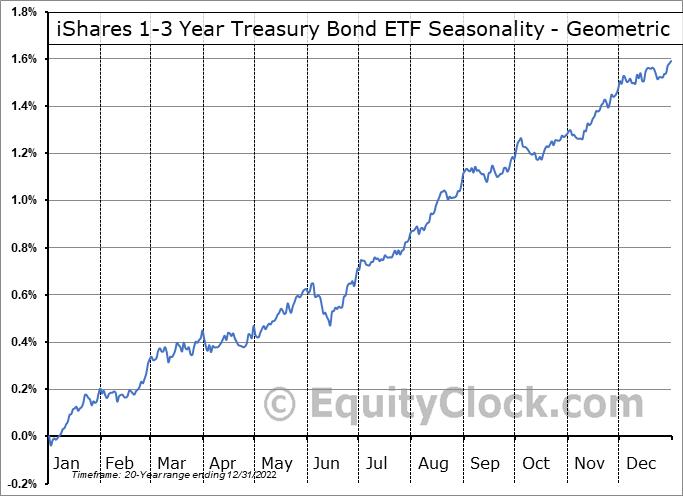 iShares 1-3 Year Treasury Bond ETF (NASD:SHY) Seasonality