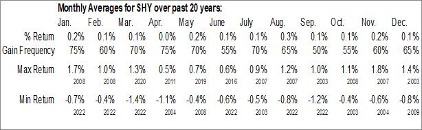 Monthly Seasonal iShares 1-3 Year Treasury Bond ETF (NASD:SHY)
