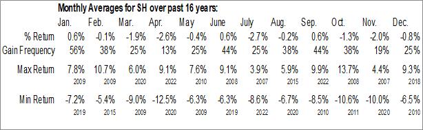 Monthly Seasonal ProShares Short S&P500 (NYSE:SH)