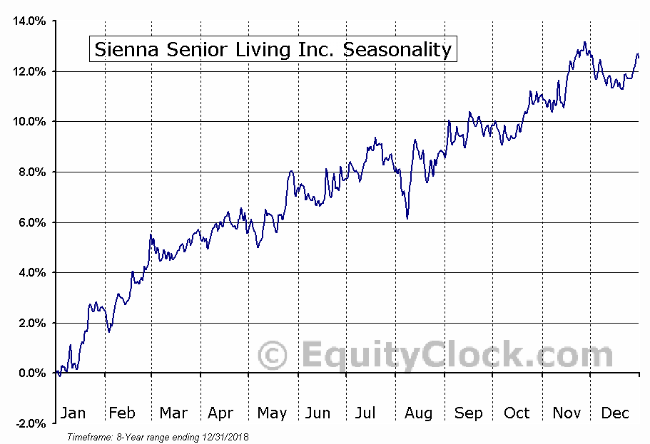 Sienna Senior Living (TSE:SIA) Seasonal Chart