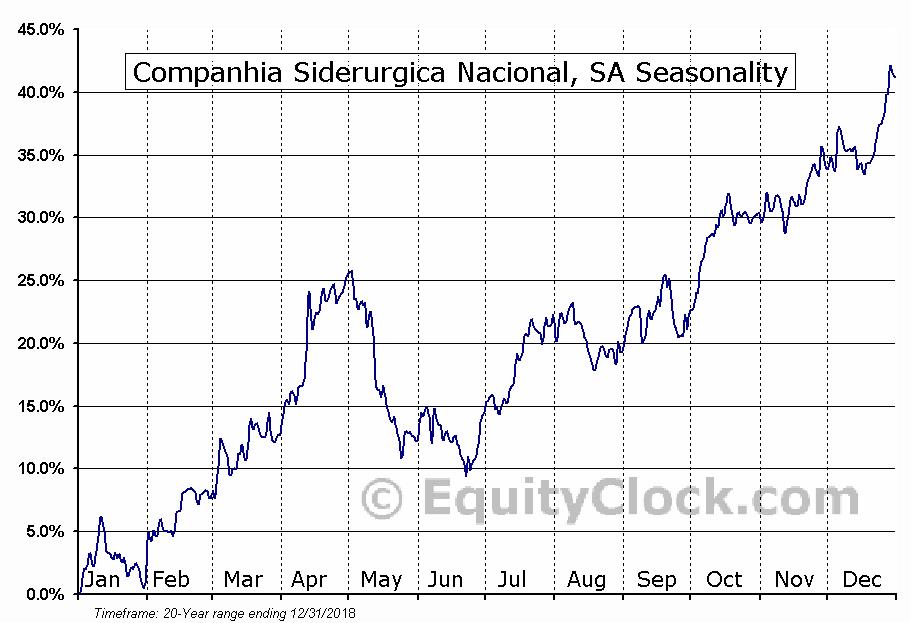 Companhia Siderurgica Nacional, SA (NYSE:SID) Seasonal Chart