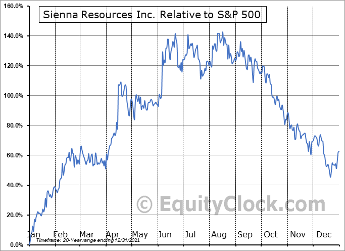 SIE.V Relative to the S&P 500