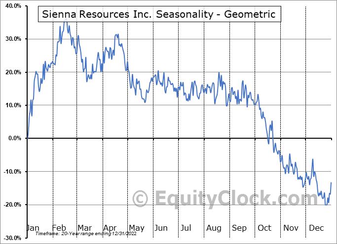 Sienna Resources Inc. (TSXV:SIE.V) Seasonality