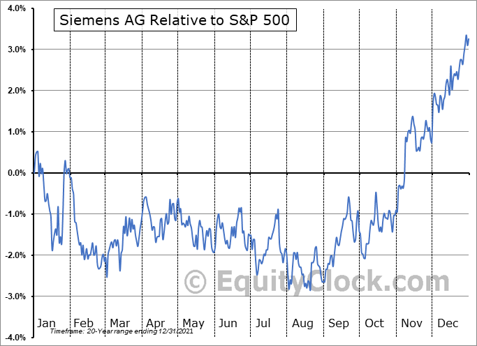 SIEGY Relative to the S&P 500