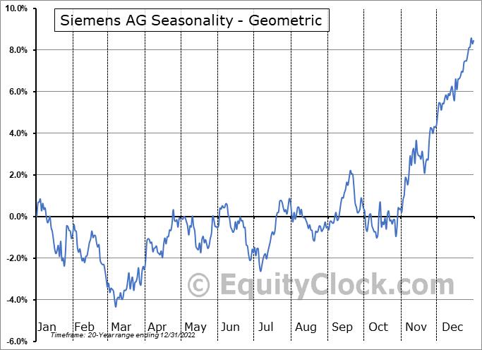 Siemens AG (OTCMKT:SIEGY) Seasonality