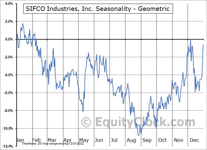 SIFCO Industries, Inc. (AMEX:SIF) Seasonality