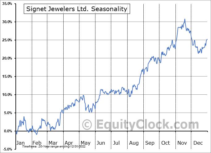Signet Jewelers Ltd. (NYSE:SIG) Seasonal Chart