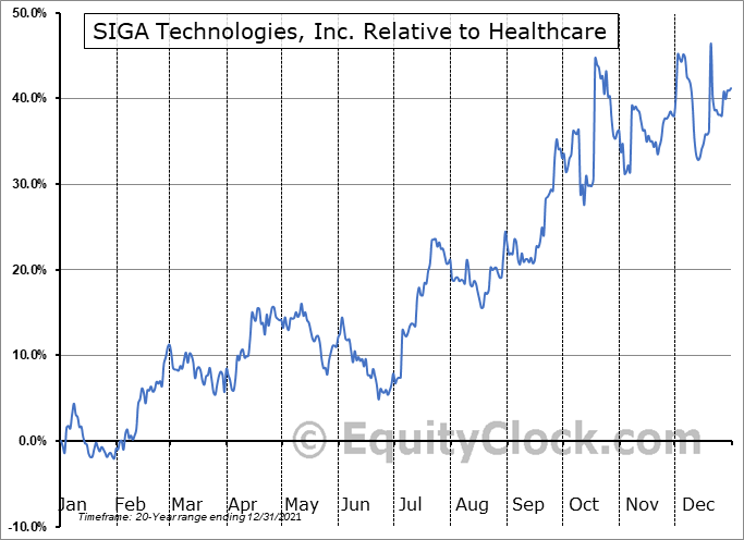 SIGA Relative to the Sector