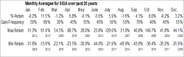 Monthly Seasonal SIGA Technologies, Inc. (NASD:SIGA)