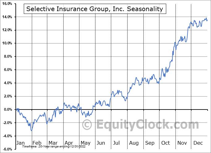 Selective Insurance Group, Inc. (NASD:SIGI) Seasonal Chart