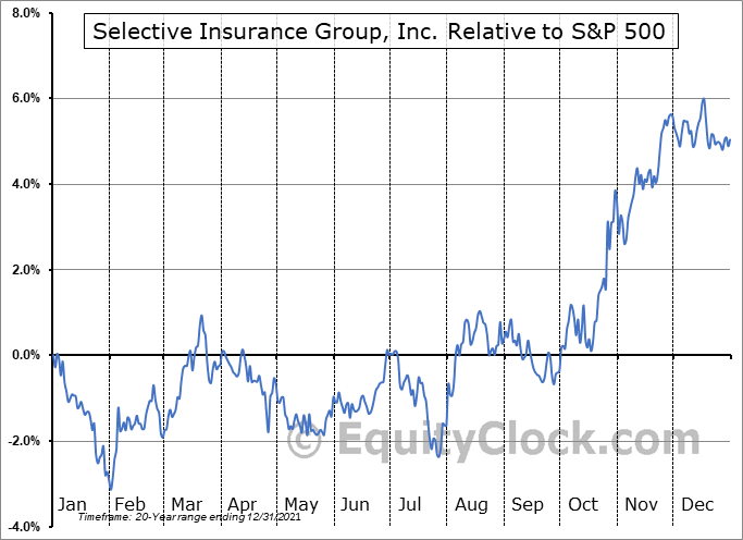 SIGI Relative to the S&P 500