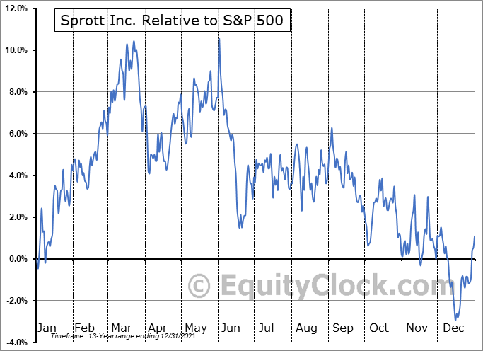 SII.TO Relative to the S&P 500