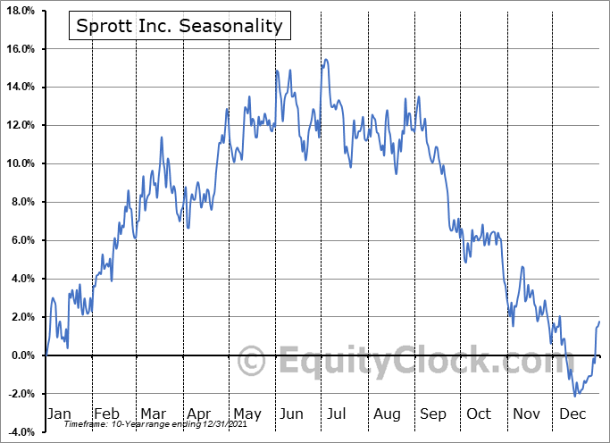 Sprott Inc. Seasonal Chart