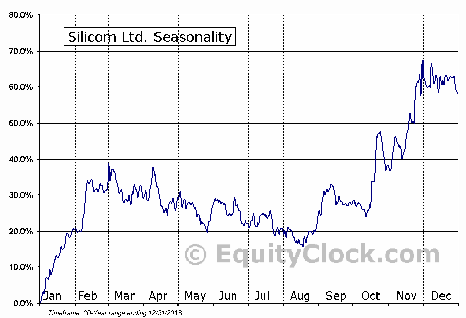 Silicom Ltd. (NASD:SILC) Seasonal Chart
