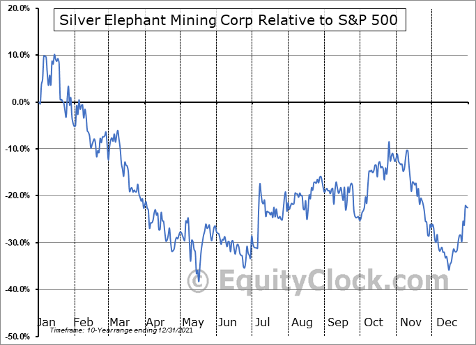 SILEF Relative to the S&P 500