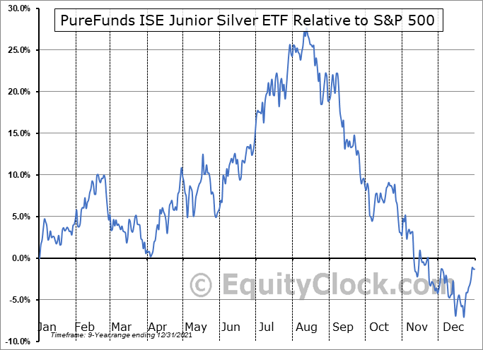 SILJ Relative to the S&P 500