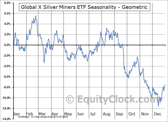Global X Silver Miners ETF (NYSE:SIL) Seasonality