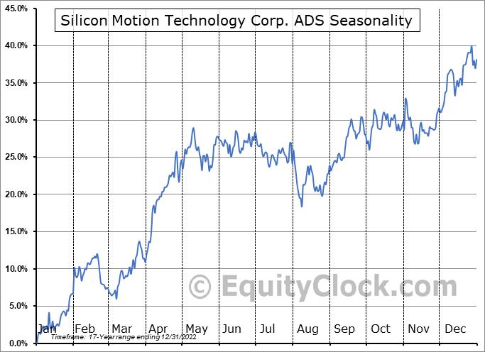 Silicon Motion Technology Corp. ADS (NASD:SIMO) Seasonal Chart