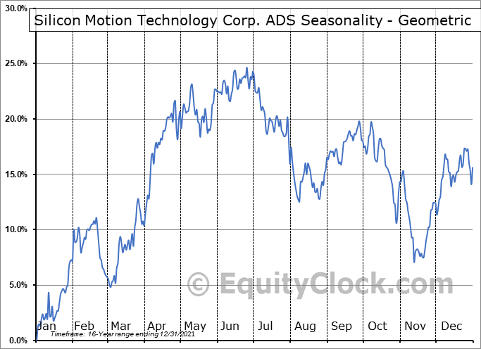 Silicon Motion Technology Corp. ADS (NASD:SIMO) Seasonality