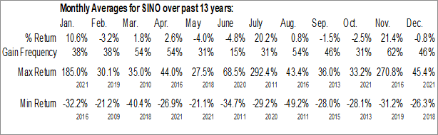Monthly Seasonal Sino-Global Shipping America, Ltd. (NASD:SINO)