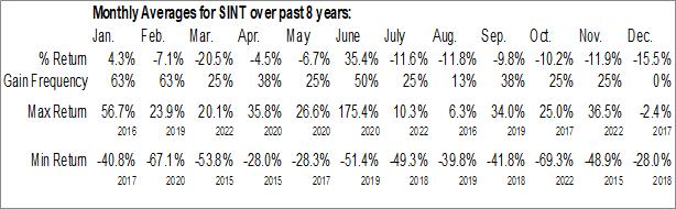 Monthly Seasonal SiNtx Technologies, Inc. (NASD:SINT)
