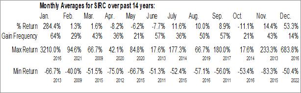 Monthly Seasonal Solar Integrated Roofing Corp. (OTCMKT:SIRC)