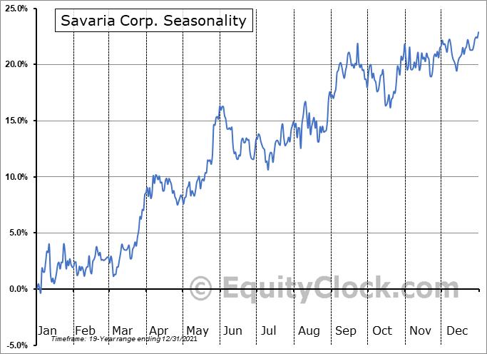 Savaria Corp. (TSE:SIS.TO) Seasonality