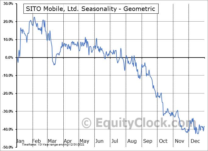 SITO Mobile, Ltd. (OTCMKT:SITOQ) Seasonality