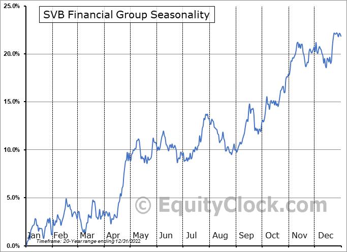 SVB Financial Group (NASD:SIVB) Seasonality