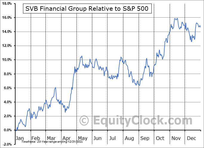 SIVB Relative to the S&P 500