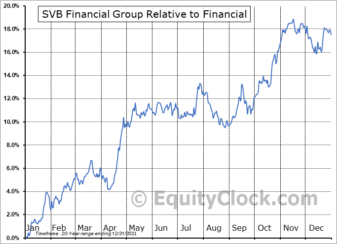 SIVB Relative to the Sector