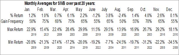 Monthly Seasonal SVB Financial Group (NASD:SIVB)