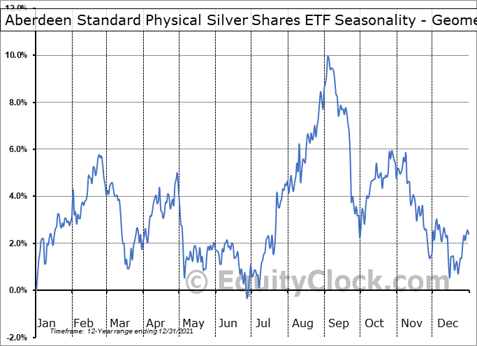 Aberdeen Standard Physical Silver Shares ETF (NYSE:SIVR) Seasonality