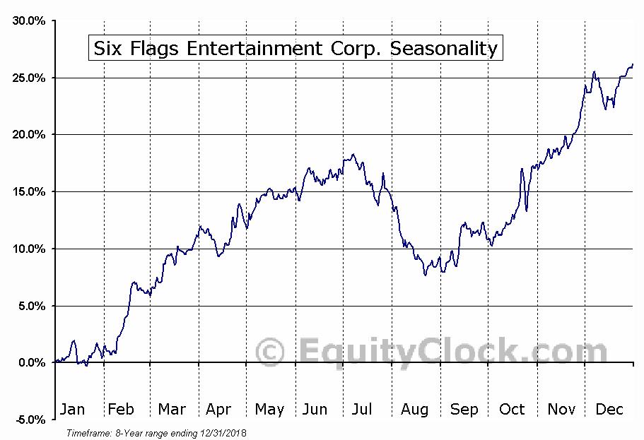 Six Flags Entertainment Corp. (NYSE:SIX) Seasonal Chart