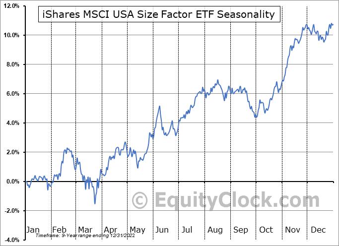 iShares MSCI USA Size Factor ETF (AMEX:SIZE) Seasonal Chart
