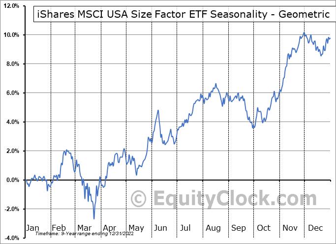 iShares MSCI USA Size Factor ETF (AMEX:SIZE) Seasonality