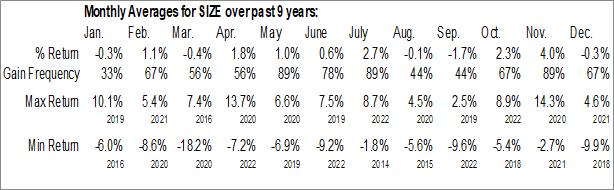 Monthly Seasonal iShares MSCI USA Size Factor ETF (AMEX:SIZE)