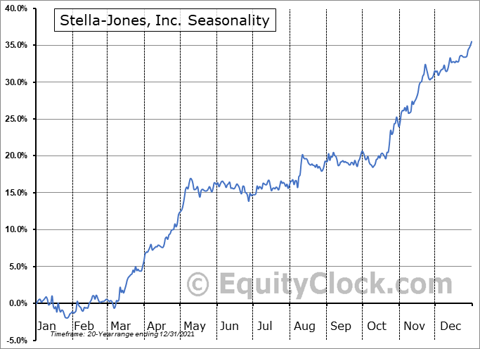 Stella-Jones, Inc. (TSE:SJ.TO) Seasonal Chart