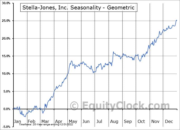 Stella-Jones, Inc. (TSE:SJ.TO) Seasonality