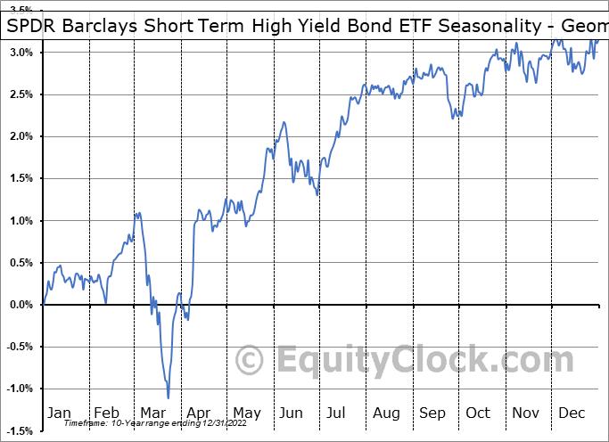 SPDR Barclays Short Term High Yield Bond ETF (AMEX:SJNK) Seasonality