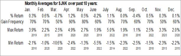 Monthly Seasonal SPDR Barclays Short Term High Yield Bond ETF (AMEX:SJNK)