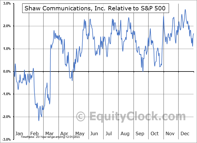SJR-B.TO Relative to the S&P 500