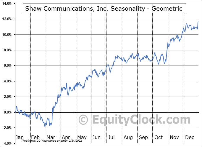 Shaw Communications, Inc. (TSE:SJR/B.TO) Seasonality