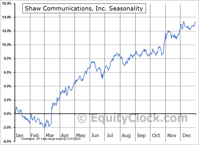 Shaw Communications Inc. Seasonal Chart