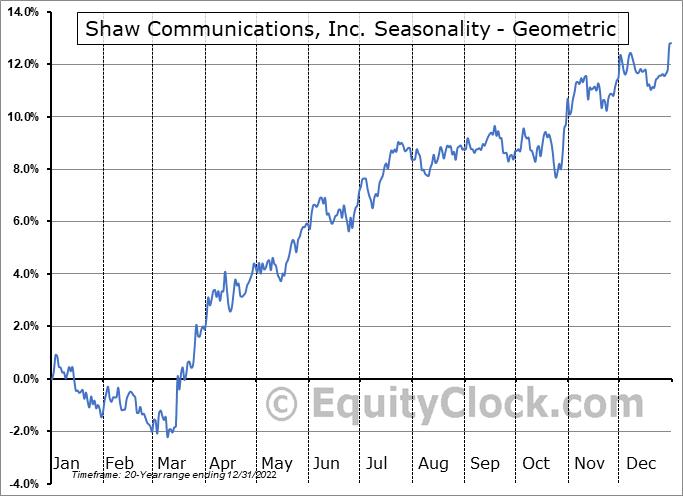Shaw Communications, Inc. (NYSE:SJR) Seasonality