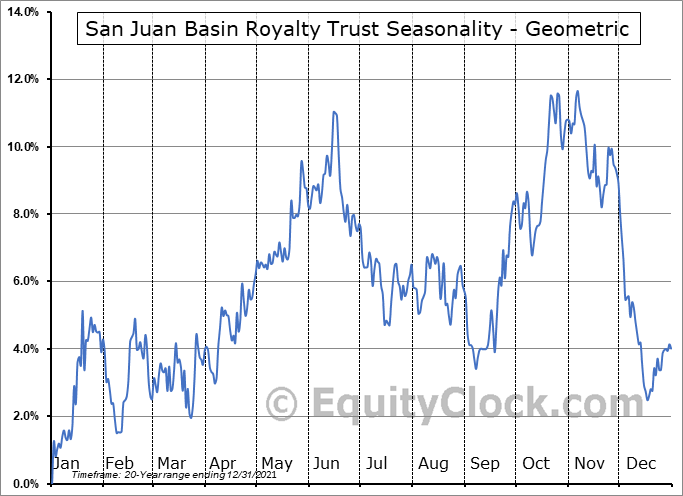 San Juan Basin Royalty Trust (NYSE:SJT) Seasonality