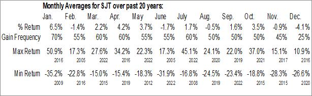Monthly Seasonal San Juan Basin Royalty Trust (NYSE:SJT)