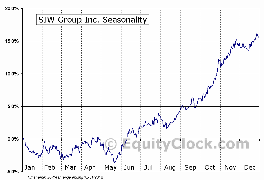 SJW Group Inc. (NYSE:SJW) Seasonal Chart